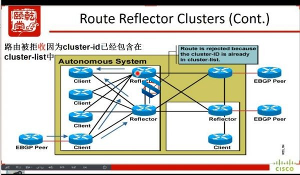 乾颐堂安德CCIE RS时代最后一期珍藏版 Enterprise Infrastructure退出前最新课程